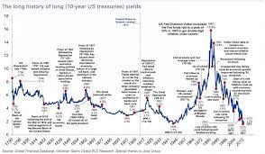 10 Year Treasury Interesting Graph Chart Investing Buy