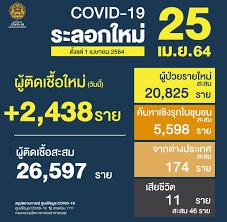ศูนย์ข้อมูล COVID-19 - 🇹🇭 สถานการณ์การติดเชื้อ COVID-19 ในประเทศ (ตั้งแต่ 1  เมษายน) 🗓 ข้อมูลวันอาทิตย์ที่ 25 เมษายน 2564 😖 ผู้ป่วยรายใหม่ 2,438 ราย  😷 ผู้ป่วยยืนยันสะสม 26,597 ราย 😭 เสียชีวิตสะสม 46 ราย  #ศูนย์บริหารสถานการณ์โควิด19 #ศูนย์ข้อมูล ...