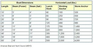 Anchor Chain Size Chart 33 Experienced Anchor Line Size Chart