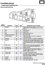 gallery of 2005 honda crv fuse box diagram 2003 trusted wiring new of 2005 honda crv fuse box diagram jazz 2009 wiring diagrams scematic printables 2010