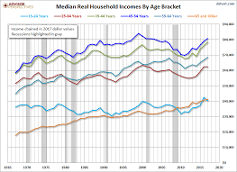 Us Charts 1967 Median Household Incomes By Age Bracket 1967 2017 Dshort