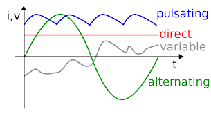 alternating current diagram. alternating current diagram t