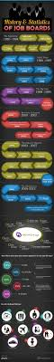 Interesting Jobs List History Statistics Of Job Boards Infographics