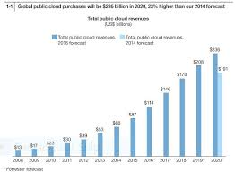 Chart On Cloud Computing Charts The Cloud Computing Industry Is Getting Huge