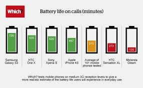 Cell Phone Battery Compatibility Chart 72 Skillful Cell Phone Battery Mah Chart