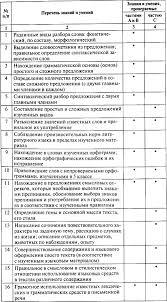 Контрольно измерительные материалы Русский язык класс fb  Требования к уровню подготовки учащихся