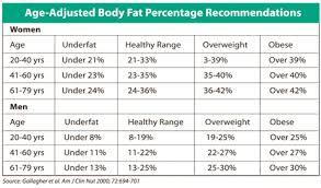 Body Fat Percentage Myfitnesspal Com