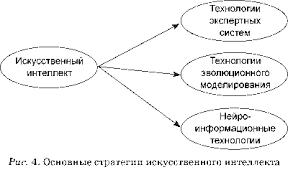 Ясницкий Л Искусственный интеллект популярное введение для  На самом нижнем уровне абстрагирования находятся нейроинформационные нейрокомпьютерные и нейросетевые технологии Согласно этой стратегии строится модель