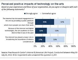 section overall impact of technology on the arts pew research  figure 22