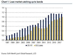 High Yield Bond Default Rate Chart The Next Wreck In Junk Bonds Will Be Bigger Longer And