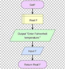 Flowchart Flowgorithm Raptor Subroutine Diagram Png Clipart