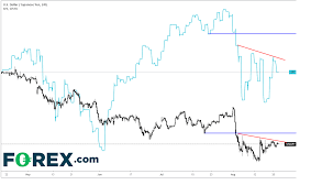 Usd Jpy Daily Chart Correlation Between Usd Jpy And S P500