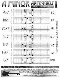 All Guitar Chords Chart A Minor Arpeggios Patterns On Guitar Position I 5th Fret