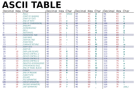 Utf 8 Chart Non English Characters