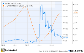 A Price To Sales Analysis Is Netflix Inc Stock Expensive