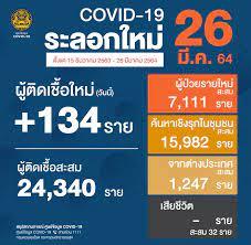 ไทยรู้สู้โควิด - 🇹🇭 สถานการณ์การติดเชื้อ COVID-19 ในประเทศ (ระลอกใหม่) 🗓  ข้อมูลวันที่ 15 ธันวาคม 2563 - 26 มีนาคม 2564 😖 ผู้ป่วยรายใหม่ 134 ราย 😷  ผู้ป่วยยืนยันสะสม 24,340 ราย 🙂 หายป่วยแล้ว 22,855 ราย 😭 เสียชีวิตสะสม 32  ราย