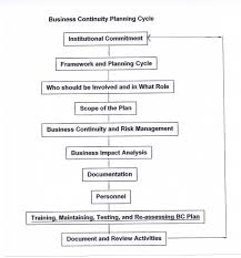 Sample Business Contingency Pl - Sarahepps.com -
