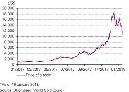 Bitcoin Increase Chart 2017 Cryptocurrencies Are No Substitute For Gold World Gold Council