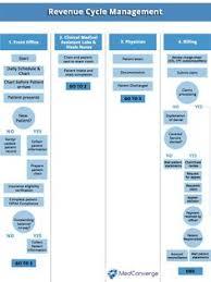 Medical Billing Rcm Flow Chart Pdf 12 Best Healthcare Revenue Cycle Images Health Care