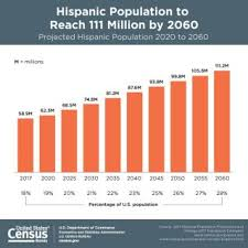 Hispanic Population Growth Chart Hispanic Heritage Month 2018