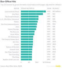 Box Office Hits Chart Geoawesomeness