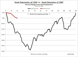 The Great Depression Graphs And Charts Depression Debate Is This An Economic Depression The