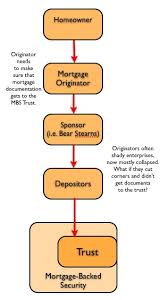 Foreclosure Fraud For Dummies 1 The Chains And The Stakes