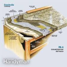 diy kitchen granite tile countertops. fig. a diy kitchen granite tile countertops
