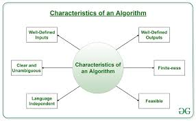 Design And Analysis Of Algorithms Ppt Notes Introduction To Algorithms Geeksforgeeks