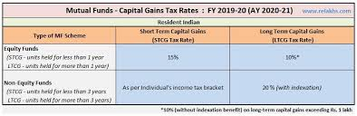 Income Tax Rate Chart For Ay 2019 20 Mutual Funds Taxation Rules Fy 2019 20 Ay 2020 21