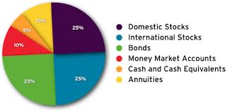 Balanced Investment Portfolio Pie Chart Annuities Annuities In Retirement Portfolio