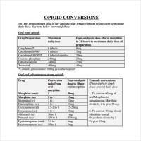 Opioid Conversion Chart Calculator Equianalgesic