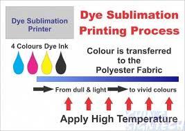 Dye Sublimation Color Chart