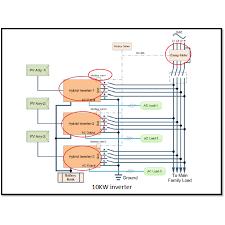 voltasol hsi hybrid three phase parallel operation of 3x 10kw hybrid inverters