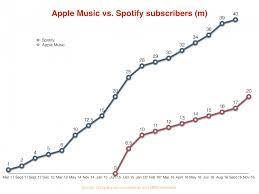 Apple Music Surpasses 20 Million Subscribers Chart