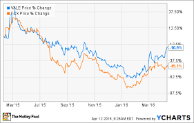 Freeport Mcmoran Stock Price Chart Better Buy Freeport Mcmoran Inc Vs Vale The Motley Fool