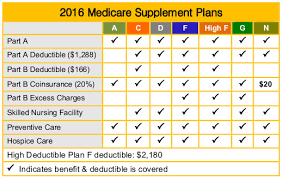 Tips And Tricks For Saving Money On Your Medicare Supplement