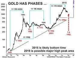 We Have Confirmation Greenspans Gold Forecast Concurs