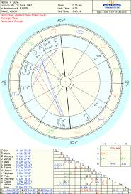 Freud Birth Chart Extrovert Introvert Astrologers Community