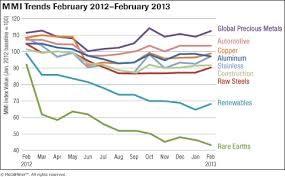 Steel Price Chart 2013 Download Monthly Metal Price Trends Report For February