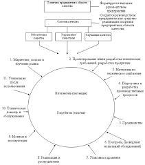 Учебник Управление качеством Управление качеством продукции