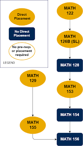 Las Positas Math Flow Chart 20 Experienced Course Placement Chart
