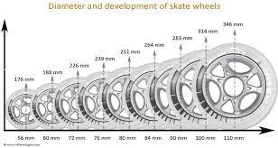 Quad Skate Wheel Hardness Chart Anatomy Of An Inline Skate Wheel Online Skating Com