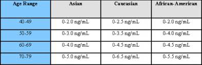 Psa Levels And Prostate Cancer Chart Thelifeisdream