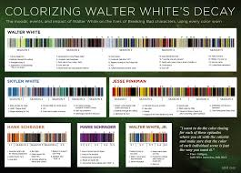 Breaking Bad Clothing Color Chart Clothing Colour Breakdown Chart Breakingbad