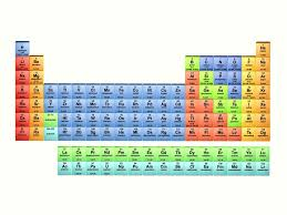 Chemistry Chart Elements Names Definition Of A Chemical Period Chemistry Glossary