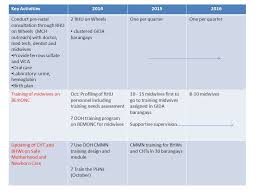 Pre Birth Plan Operational Plan Scale Up Mnchn Service Delivery Ppt Download