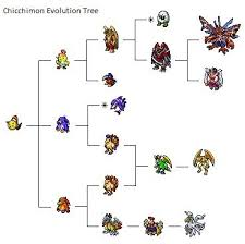 Digimon Dawn Digivolution Chart Dusk And Dawn Digimon Lines Part 1 Digital Monsters Amino