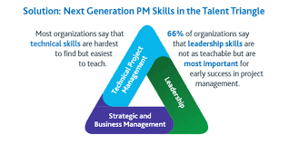 skills possessed what are the most important skills of a project manager and why