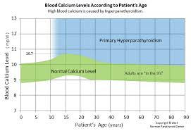 Complete Blood Count Normal Ranges Chart Blood Calcium Normal Ranges According To Age